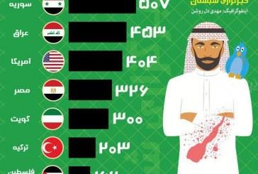 طرفداران داعش  بیشتر از کدام کشورها، توئیت می کنند؟