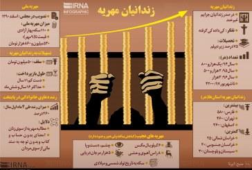آماری از زندانیان مهریه + اینفوگرافی