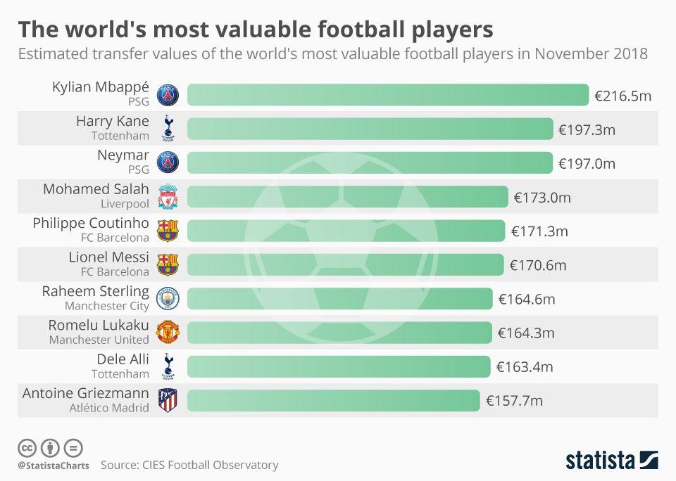 با ارزشترین فوتبالیستهای جهان
